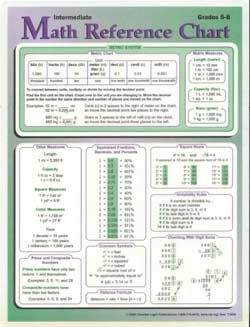 Math Reference Chart (Intermediate: Grades 5 - 8)
